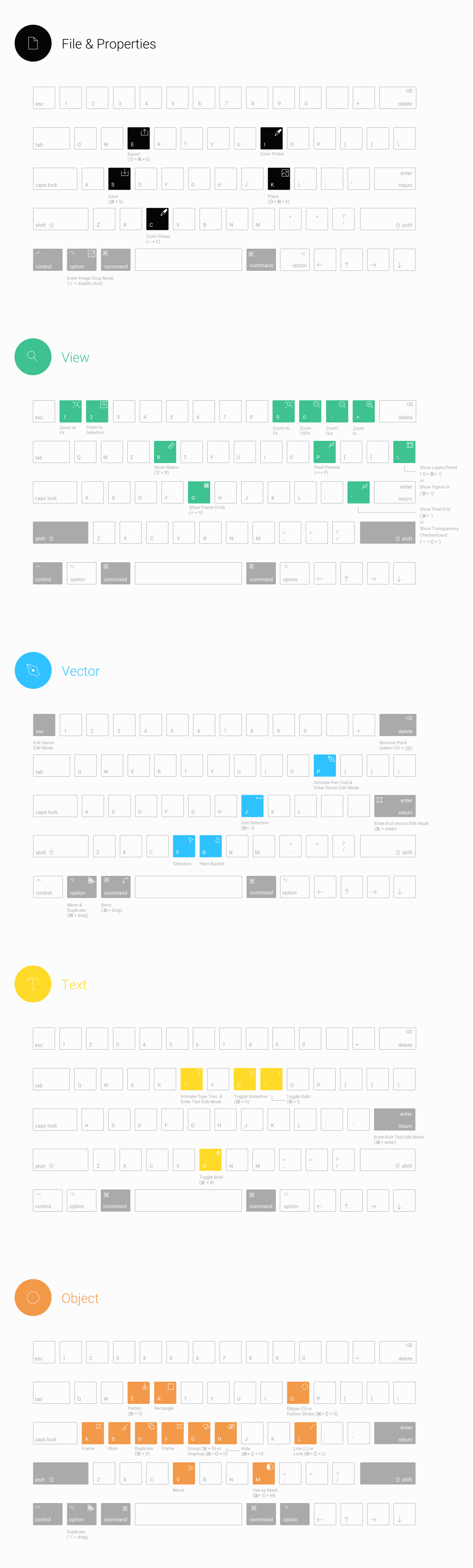 Figma Keyboard Shortcuts for UI Designers